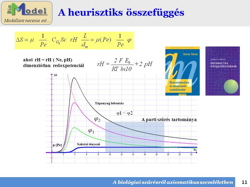 11 Modellare necesse est… A heurisztiks összefüggés A biológiai szűrésről axiomatikus szemléletben ahol rH = rH ( Ne, pH) dimenziótlan redoxpotenciál A parti szűrés tartománya