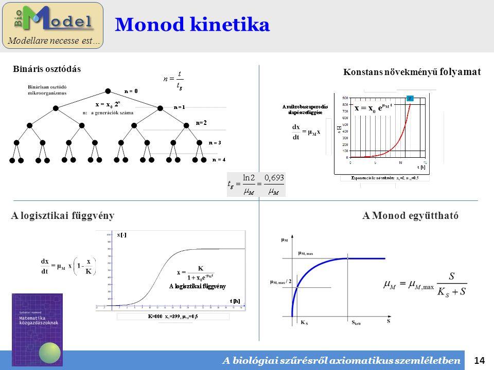 14 Modellare necesse est… Monod kinetika Konstans növekményű folyamat A Monod együtthatóA logisztikai függvény A biológiai szűrésről axiomatikus szemléletben Bináris osztódás