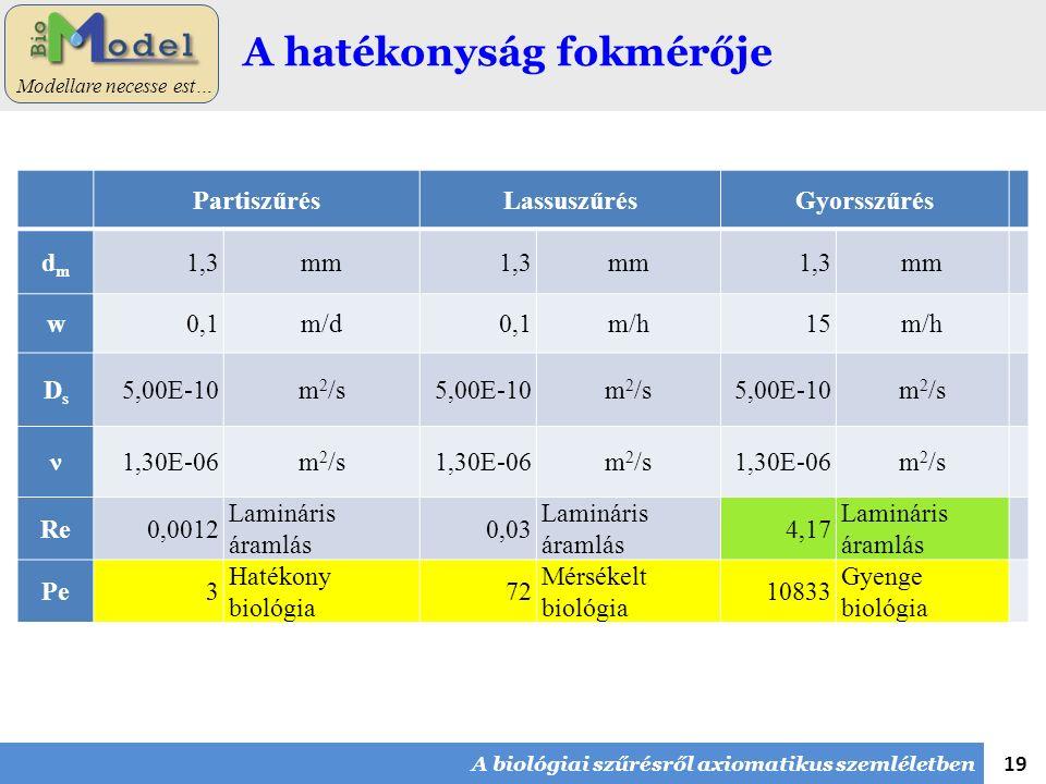19 Modellare necesse est… A hatékonyság fokmérője PartiszűrésLassuszűrésGyorsszűrés dmdm 1,3mm1,3mm1,3mm w0,1m/d0,1m/h15m/h DsDs 5,00E-10m 2 /s5,00E-10m 2 /s5,00E-10m 2 /s ν1,30E-06m 2 /s1,30E-06m 2 /s1,30E-06m 2 /s Re0,0012 Lamináris áramlás 0,03 Lamináris áramlás 4,17 Lamináris áramlás Pe3 Hatékony biológia 72 Mérsékelt biológia 10833 Gyenge biológia A biológiai szűrésről axiomatikus szemléletben