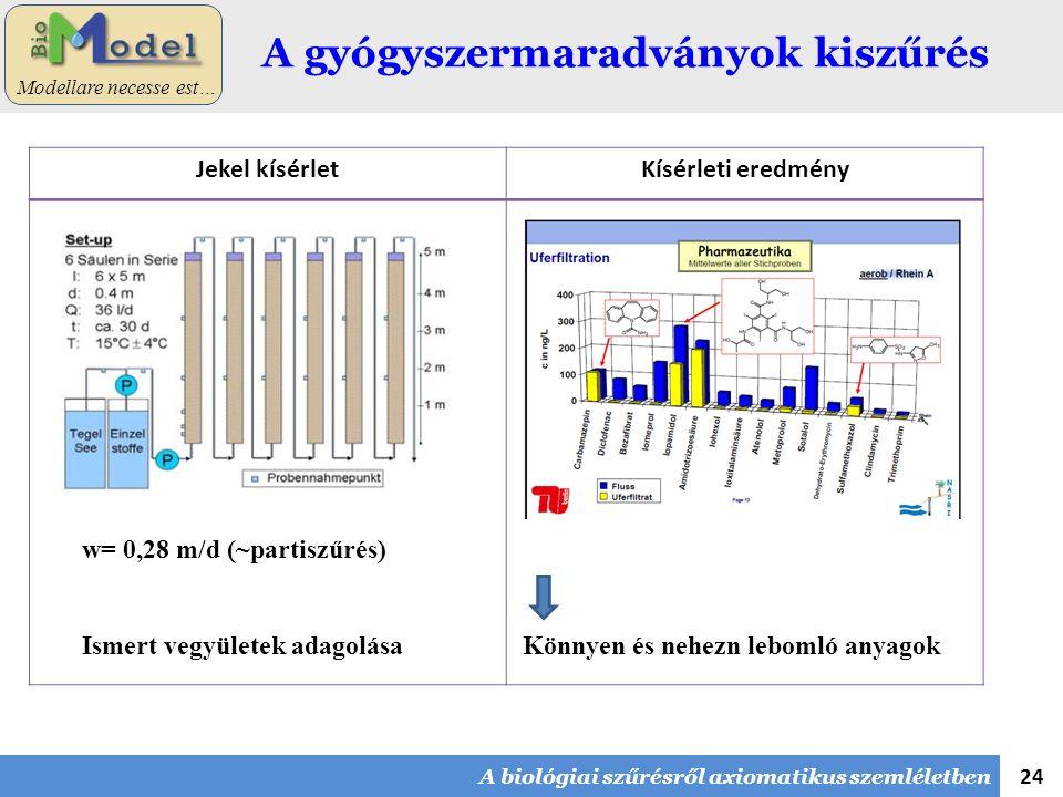 24 Modellare necesse est… A gyógyszermaradványok kiszűrés Jekel kísérletKísérleti eredmény w= 0,28 m/d (~partiszűrés) Ismert vegyületek adagolása Könn