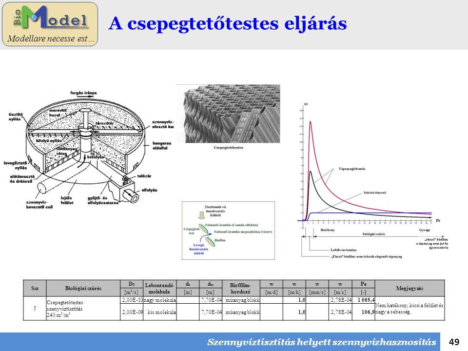 49 Modellare necesse est… A csepegtetőtestes eljárás SszBiológiai szűrés Ds Lebontandó molekula dede dmdm Bioffilm- hordozó wwwwPe Megjegyzés [m 2 /s][m] [m/d][m/h][mm/s][m/s][-] 5 Csepegtetőtestes szenyvíztisztítás 240 m 2 /m 3 2,00E-10nagy molekula 7,70E-04műanyag blokk 1,0 2,78E-041 069,4 Nem hatékony, kicsi a felület és nagy a sebesség.