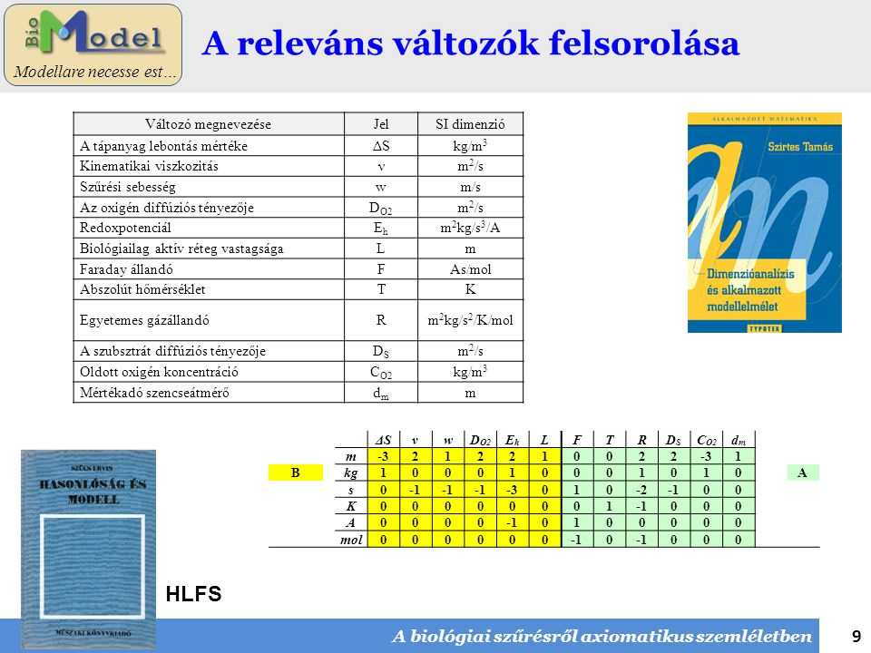 9 Modellare necesse est… A releváns változók felsorolása A biológiai szűrésről axiomatikus szemléletben ΔSνwD O2 EhEh LFTRDSDS C O2 dmdm m-3212210022 1 Bkg100010001010A s0 -3010-200 K00000001 000 A0000 0100000 mol0000000 000 Változó megnevezéseJelSI dimenzió A tápanyag lebontás mértékeΔSkg/m 3 Kinematikai viszkozitásνm 2 /s Szűrési sebességwm/s Az oxigén diffúziós tényezőjeD O2 m 2 /s RedoxpotenciálEhEh m 2 kg/s 3 /A Biológiailag aktív réteg vastagságaLm Faraday állandóFAs/mol Abszolút hőmérsékletTK Egyetemes gázállandóRm 2 kg/s 2 /K/mol A szubsztrát diffúziós tényezőjeDSDS m 2 /s Oldott oxigén koncentrációC O2 kg/m 3 Mértékadó szencseátmérődmdm m HLFS
