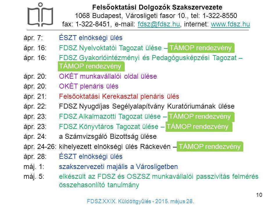 10 Felsőoktatási Dolgozók Szakszervezete 1068 Budapest, Városligeti fasor 10., tel: 1-322-8550 fax: 1-322-8451, e-mail: fdsz@fdsz.hu, internet: www.fdsz.hufdsz@fdsz.huwww.fdsz.hu FDSZ XXIX.