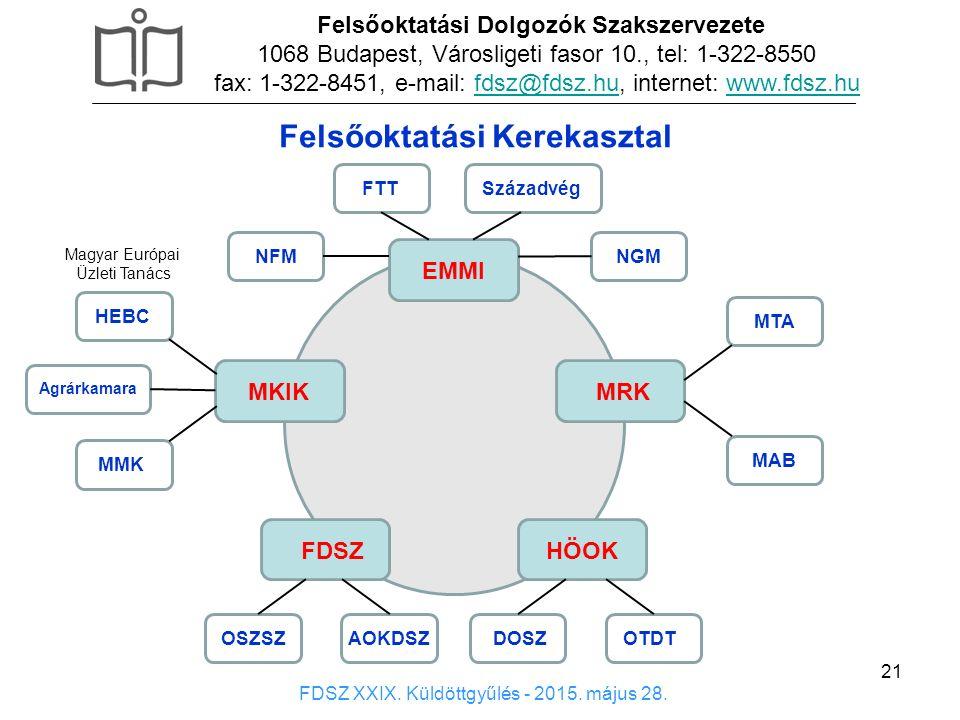 21 Felsőoktatási Dolgozók Szakszervezete 1068 Budapest, Városligeti fasor 10., tel: 1-322-8550 fax: 1-322-8451, e-mail: fdsz@fdsz.hu, internet: www.fdsz.hufdsz@fdsz.huwww.fdsz.hu FDSZ XXIX.