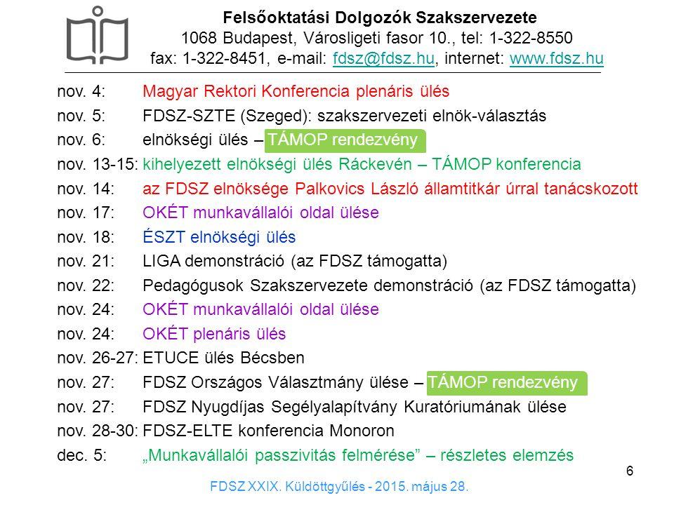 6 Felsőoktatási Dolgozók Szakszervezete 1068 Budapest, Városligeti fasor 10., tel: 1-322-8550 fax: 1-322-8451, e-mail: fdsz@fdsz.hu, internet: www.fdsz.hufdsz@fdsz.huwww.fdsz.hu FDSZ XXIX.