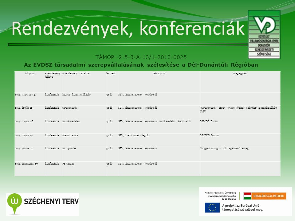 Rendezvények, konferenciák TÁMOP -2-5-3-A-13/1-2013-0025 Az EVDSZ társadalmi szerepvállalásának szélesítése a Dél-Dunántúli Régióban 10 időponta rendezvény jellege a rendezvény tartalmalétszámcélcsoportmegjegyzés 2014.