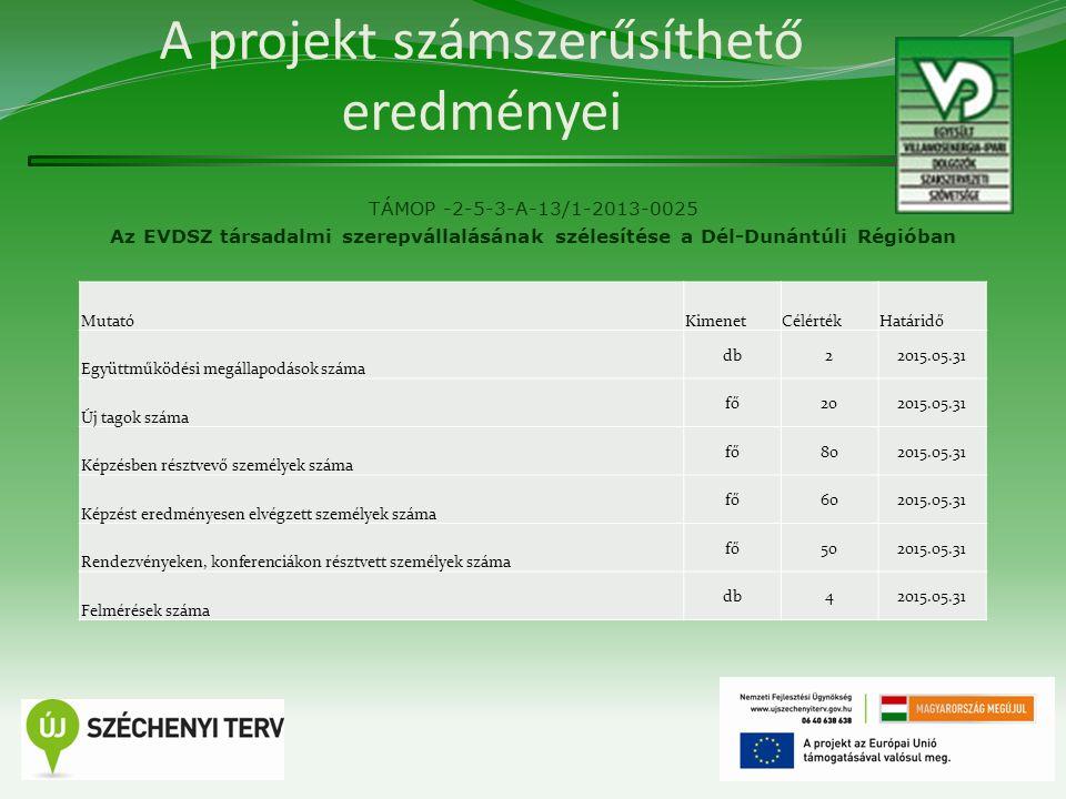 A projekt számszerűsíthető eredményei TÁMOP -2-5-3-A-13/1-2013-0025 Az EVDSZ társadalmi szerepvállalásának szélesítése a Dél-Dunántúli Régióban 14 Mut
