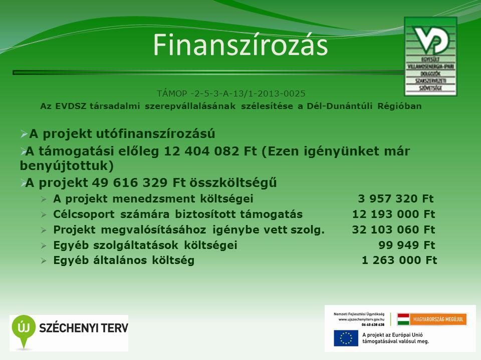 Finanszírozás TÁMOP -2-5-3-A-13/1-2013-0025 Az EVDSZ társadalmi szerepvállalásának szélesítése a Dél-Dunántúli Régióban  A projekt utófinanszírozású  A támogatási előleg 12 404 082 Ft (Ezen igényünket már benyújtottuk)  A projekt 49 616 329 Ft összköltségű  A projekt menedzsment költségei 3 957 320 Ft  Célcsoport számára biztosított támogatás 12 193 000 Ft  Projekt megvalósításához igénybe vett szolg.