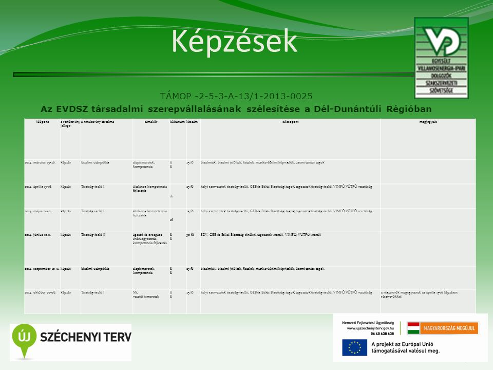 Képzések TÁMOP -2-5-3-A-13/1-2013-0025 Az EVDSZ társadalmi szerepvállalásának szélesítése a Dél-Dunántúli Régióban 8 időponta rendezvény jellege a rendezvény tartalmatémaköridőtartamlétszámcélcsoportmegjegyzés 2014.