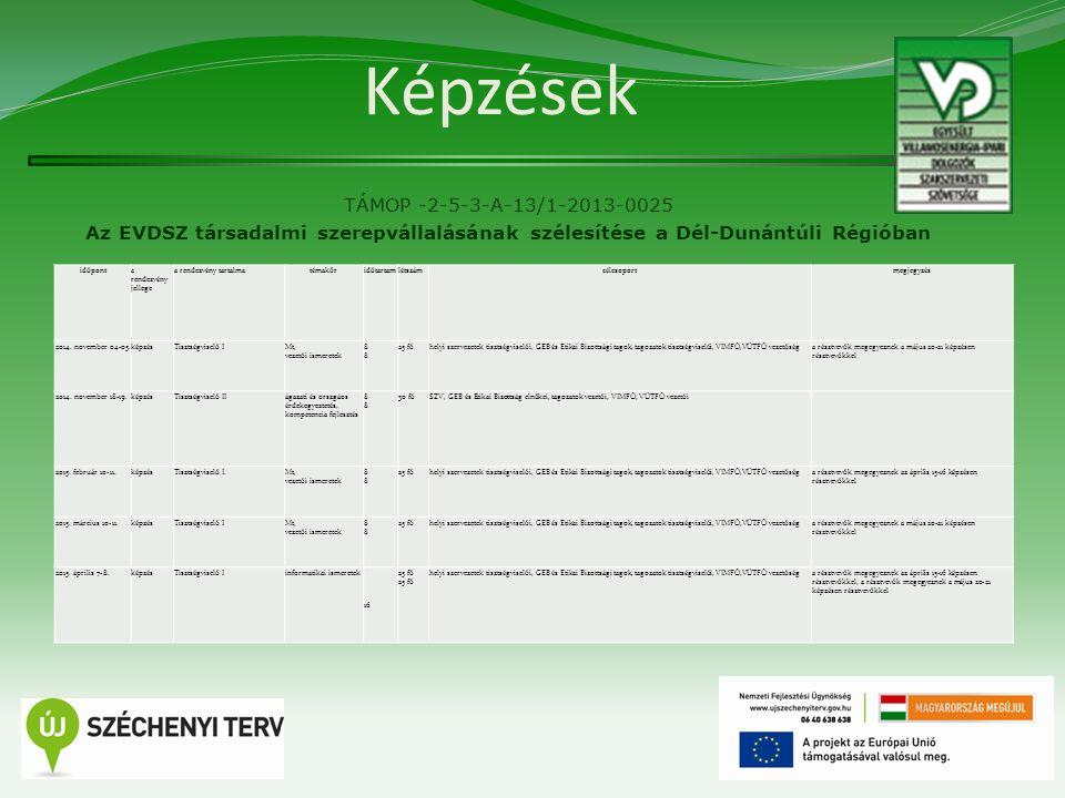 Képzések TÁMOP -2-5-3-A-13/1-2013-0025 Az EVDSZ társadalmi szerepvállalásának szélesítése a Dél-Dunántúli Régióban  Egymásra épülő képzések  Első szint: Bizalmi utánpótlás képzés  Második szint: Tisztségviselő képzések I.