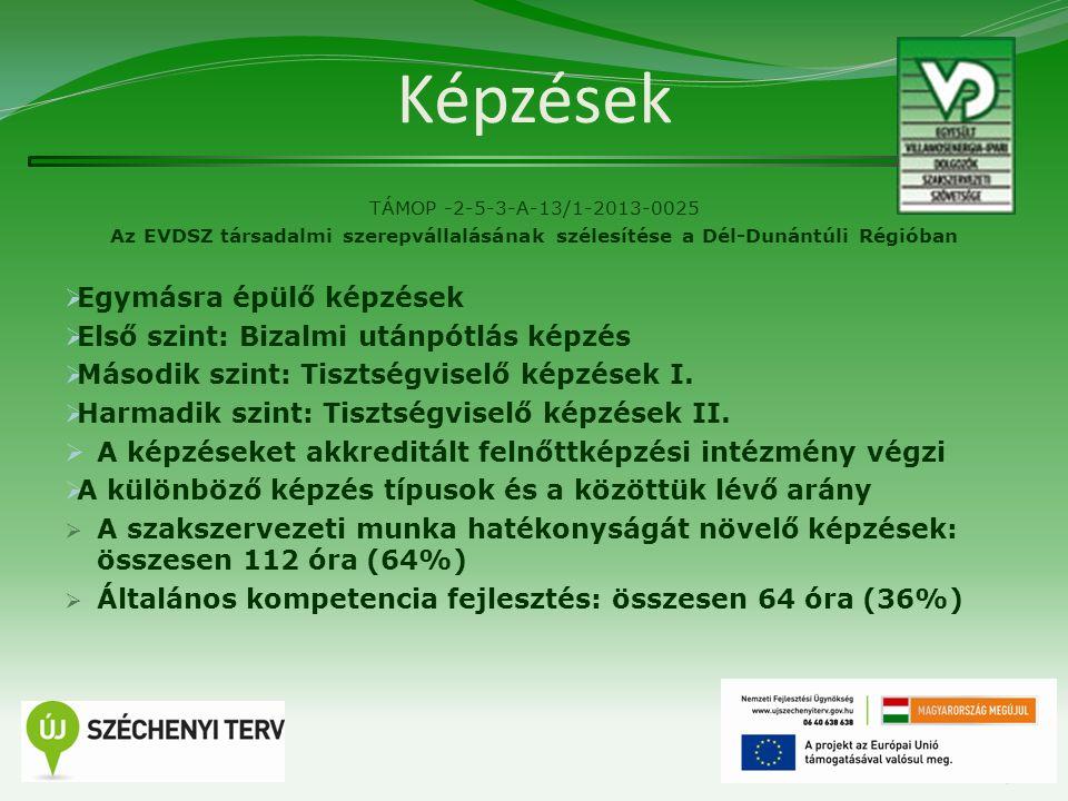 Képzések TÁMOP -2-5-3-A-13/1-2013-0025 Az EVDSZ társadalmi szerepvállalásának szélesítése a Dél-Dunántúli Régióban  Egymásra épülő képzések  Első sz