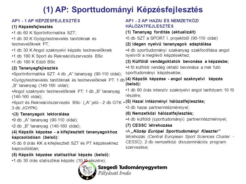 """(1) AP: Sporttudományi Képzésfejlesztés AP1 - 1 AP KÉPZÉSFEJLESZTÉS (1) Képzésfejlesztés 1 db 60 K Sportinformatika SZT; 1 db 30 K Gyógytestnevelés tanítóknak és testnevelőknek PT; 1 db 30 K Angol szaknyelvi képzés testnevelőknek 1 db 180 K Sport és Rekreációszervezés BSc 1 db 180 K Edző BSc (2) Tananyagfejlesztés Sportinformatika SZT: 4 db """"A tananyag (90-110 oldal); Gyógytestnevelés tanítóknak és testnevelőknek PT: 1 db """"B tananyag (140-160 oldal); Angol szaknyelv testnevelőknek PT: 1 db """"B tananyag (140-160 oldal); Sport és Rekreációszervezés BSc (""""A jelű - 2 db GTK + 3 db JGYPK) (3) Tananyagok lektorálása 9 db """"A tananyag (90-110 oldal); 2 db """"B tananyag (140-160 oldal); (4) Képzők képzése - a kifejlesztett tananyagokhoz kapcsolódóan (belső): 5 db 8 órás KK a kifejlesztett SZT és PT képzésekhez kapcsolódóan; (5) Képzők képzése statisztikai képzés (belső): 1 db 30 órás statisztikai képzés (10 fő részére); AP1 - 2 AP HAZAI ÉS NEMZETKÖZI HÁLÓZATFEJLESZTÉS (1) Tananyag fordítás (aktualizált) 5 db SZT a SPORT I."""