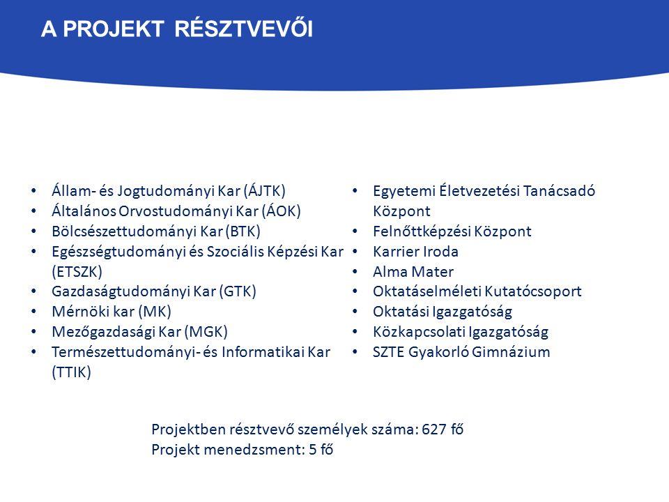 A PROJEKT ALPROJEKTJEI ÉS ALPROGRAMJAI 1) Duális és moduláris képzésfejlesztés 2) Felsőoktatási szolgáltatások fejlesztése 3) Az alprojektek megvalósulását támogató disszeminációs tevékenységek (1a) Duális és moduláris képzésfejlesztés az alap- és mesterképzéshez, és a felsőoktatási szakképzéshez kapcsolódóan (1b) Duális és moduláris képzésfejlesztés a felnőttképzéshez, és más képzésekhez kapcsolódóan (1c) Vállalkozói kompetencia-fejlesztés (1d) Együttműködés a piaci szereplőkkel (2a) Hallgatói lemorzsolódás kezelése (2b) Pályaorientációs szolgáltatások ALPROJEKTEK ALPROGRAMOK Dr.