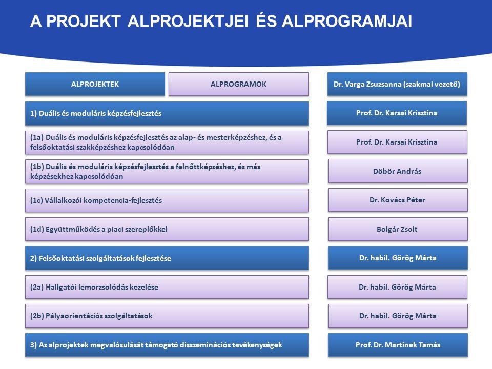 A PROJEKT ALPROJEKTJEI ÉS ALPROGRAMJAI 1) Duális és moduláris képzésfejlesztés 2) Felsőoktatási szolgáltatások fejlesztése 3) Az alprojektek megvalósu