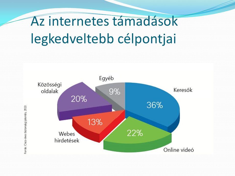 Az internetes támadások legkedveltebb célpontjai