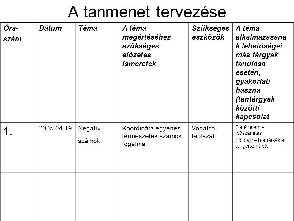 Osztály.Osztálylétszám Tantárgy Az óra témája Az óra témája ukránul A témához kapcsolódó szószedet Az óra célja (oktatói, fejlesztési, nevelői) Az óra levezetéséhez szükséges eszközök Az óra típusa Az óra menete I.Szervezés II.Számonkérés I.A házi feladat mennyiségi és minőségi ellenőrzése, feleltetés valamilyen formában II.Általános feleltetés, az előző órán tanultak ismétlése III.Aktualizálás IV.Az óra témájának ismertetése (a Célok közül közölni azokat, amelyek a tanulókra vonatkoznak) V.Az új anyag magyarázata VI.Begyakorlás VII.Az új anyag önálló feldolgozása VIII.A tanulók munkájának értékelése IX.Az óra összefoglalása X.A házi feladat kijelölése és megbeszélése XI.Óravégi feladatok Óravázlat
