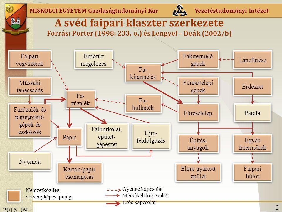 MISKOLCI EGYETEM Gazdaságtudományi Kar Vezetéstudományi Intézet A svéd faipari klaszter szerkezete Forrás: Porter (1998: 233.