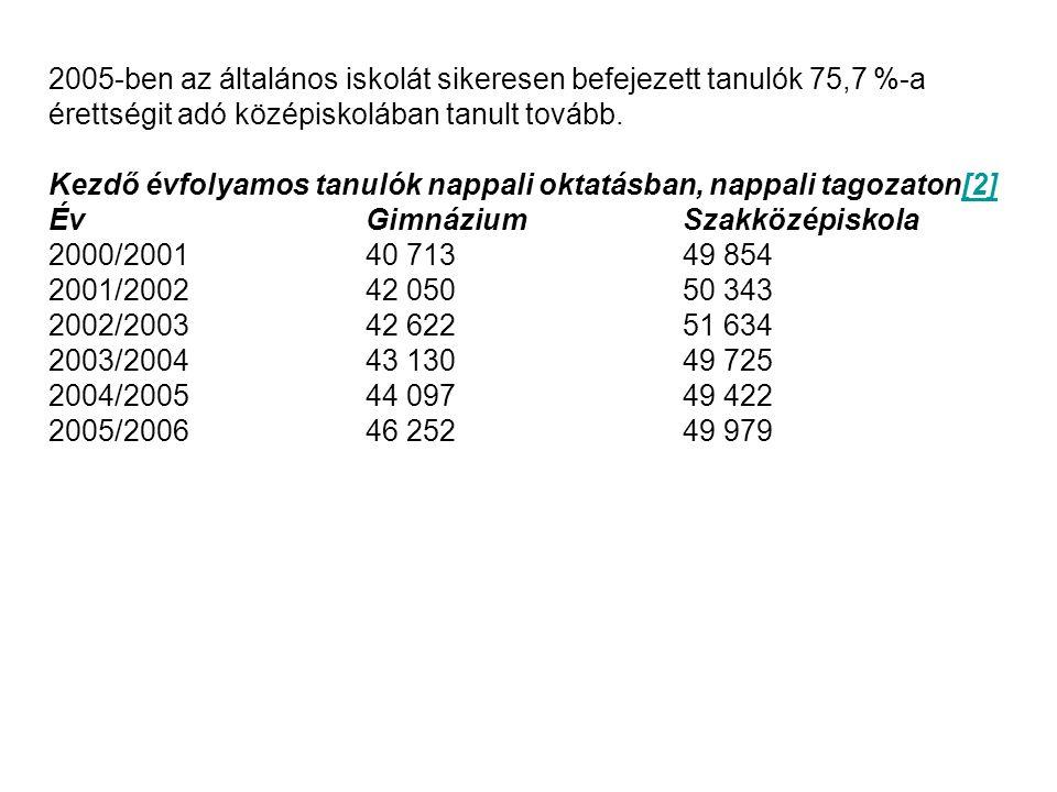 SVÁJC Szakmunkások érettségije (Berufsmaturität) 9 évfolyamos közoktatás, 3-4 éves szakképzés (tanulószerződés) Szakmunkások érettségije: Felkészülés a szakképzési évfolyamon, heti +1 nap általános képzés Felkészülés a szakmai vizsga után: 1 év nappali, vagy 3-4 félév esti oktatás Egyéni felkészülés Tantárgyak: 2 nemzeti nyelv, idegen nyelv, matematika, történelem/állampolgári ismeretek, gazdasági-jogi ismeretek Szakmai tárgyak, hat szakirányban: technikai, kereskedelmi, művészeti, gazdasági, természettudományos, egészségügyi A szakmunkás-érettségi bizonyítvány csak az államilag elismert szakképesítésről szóló bizonyítvánnyal együtt érvényes és felvételi vizsga nélkül szakirányú szakfőiskolai továbbtanulásra jogosít.