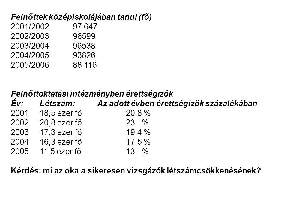 Ausztria: (8 évfolyamos közoktatás + politechnikai év + 3-4 év szakképzés) Berufsreifeprüfung: szakmunkások érettségije Belépés feltétele: szakmunkás-bizonyítvány (tanulószerződés) 3 éves képzés középfokú szakiskolában Képzést szervező: felnőttképzési intézmények, népfőiskolák, munkaerő- piaci képzőközpontok, illetve szakképző középiskolák Felkészítés az érettségi vizsgára az osztrák szakközépiskola (Felső szakképző középiskola) vizsgatárgyaiból: matematika német nyelv angol nyelv, szakmai tárgy 4 félév, 3 vizsga felnőttképzési intézményben, 1 vizsga középiskolában