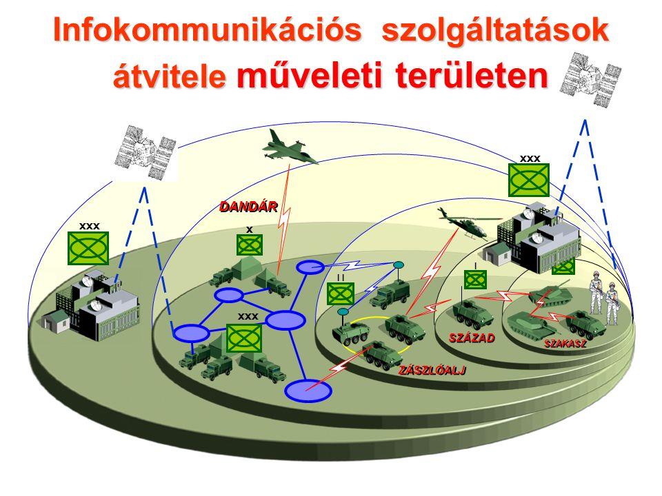 xxx x DANDÁR Infokommunikációs szolgáltatások átvitele műveleti területen I ZÁSZLÓALJ I SZÁZAD...