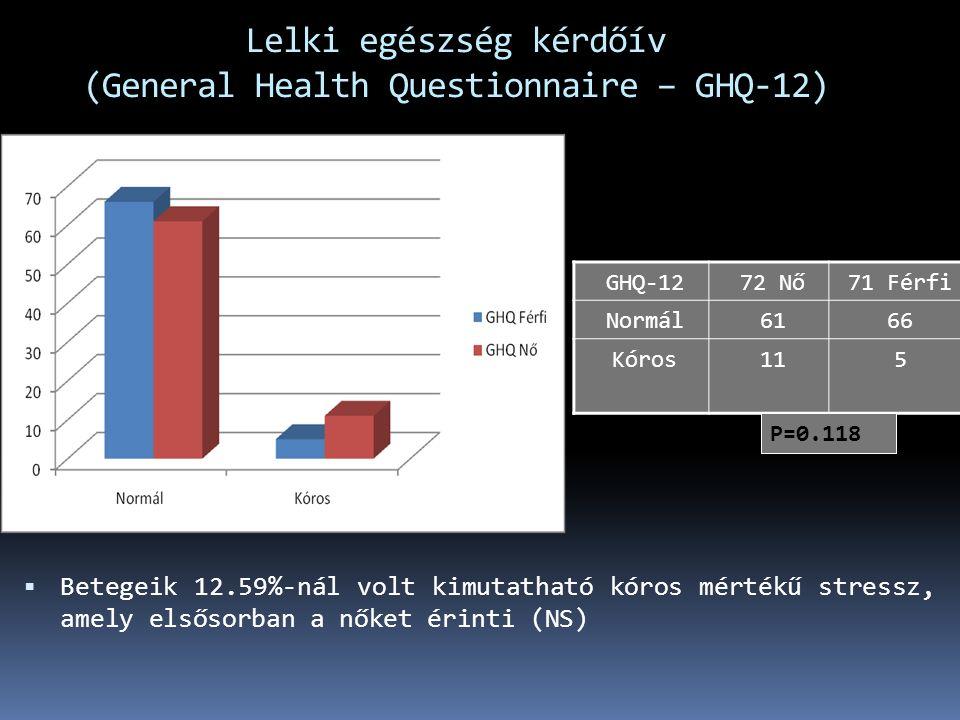 GHQ-1272 Nő71 Férfi Normál6166 Kóros115  Betegeik 12.59%-nál volt kimutatható kóros mértékű stressz, amely elsősorban a nőket érinti (NS) P=0.118