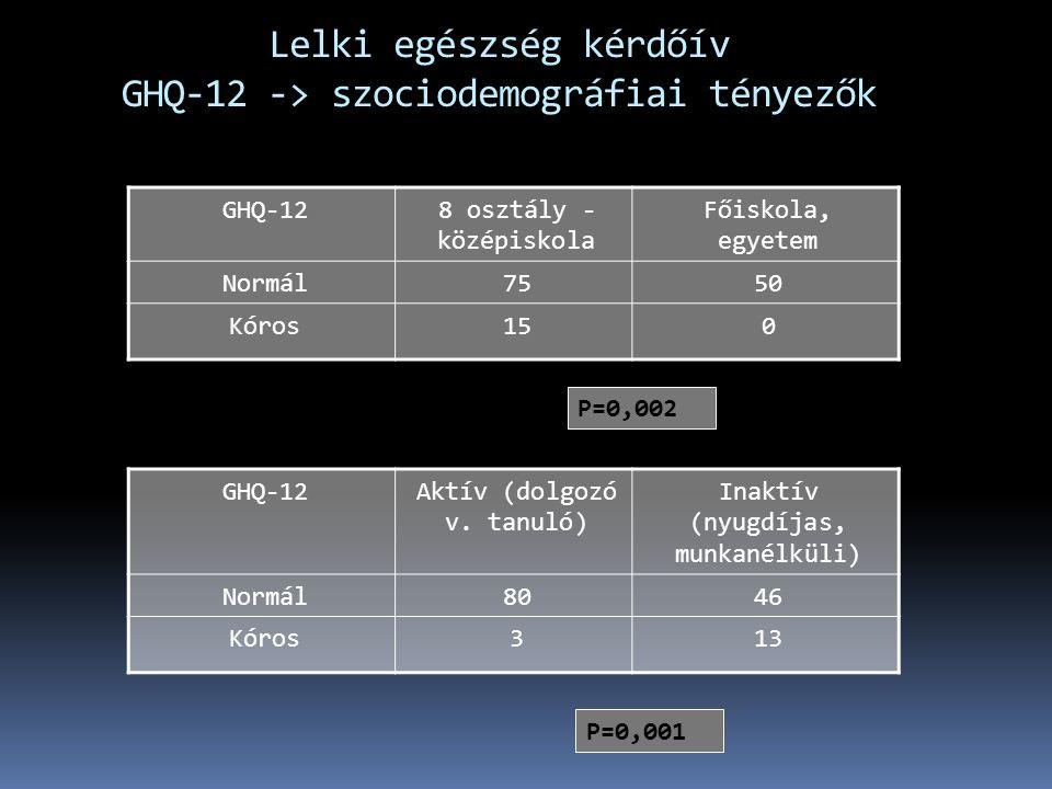 Lelki egészség kérdőív GHQ-12 -> szociodemográfiai tényezők GHQ-128 osztály - középiskola Főiskola, egyetem Normál7550 Kóros150 P=0,002 GHQ-12Aktív (dolgozó v.