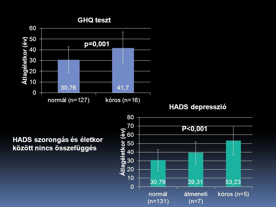 GHQ teszt HADS depresszió p=0,001 P<0,001 HADS szorongás és életkor között nincs összefüggés