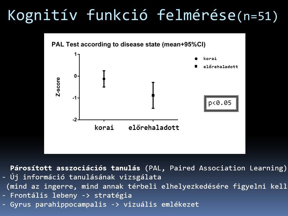 Kognitív funkció felmérése (n=51) p<0.05 Párosított asszociációs tanulás (PAL, Paired Association Learning) - Új információ tanulásának vizsgálata (mind az ingerre, mind annak térbeli elhelyezkedésére figyelni kell) - Frontális lebeny -> stratégia - Gyrus parahippocampalis -> vizuális emlékezet koraielőrehaladott korai