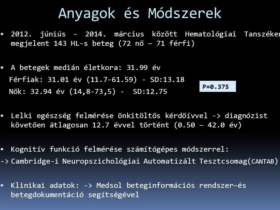 Kórházi szorongást és depressziót értékelő kérdőív (Hospital Anxiety and Depression Scale – HADS-14)  14 tételes önbeszámolón alapuló kérdőív ( Zigmond és Snaith, 1983 )  jól használható beteg és egészséges populációban ( Herrman, 1997 )  magyar nyelvű, validált ( Muszbek és mtsai, 2006 )  Értékelés: -> Normál: 0-7 pont -> Borderline: 8-10 pont -> Átmeneti -> Abnormális: 11-21 pont -> Kóros  Belső konzisztencia (Chronbach alfa):szorongás: 0,808 depresszió: 0,856
