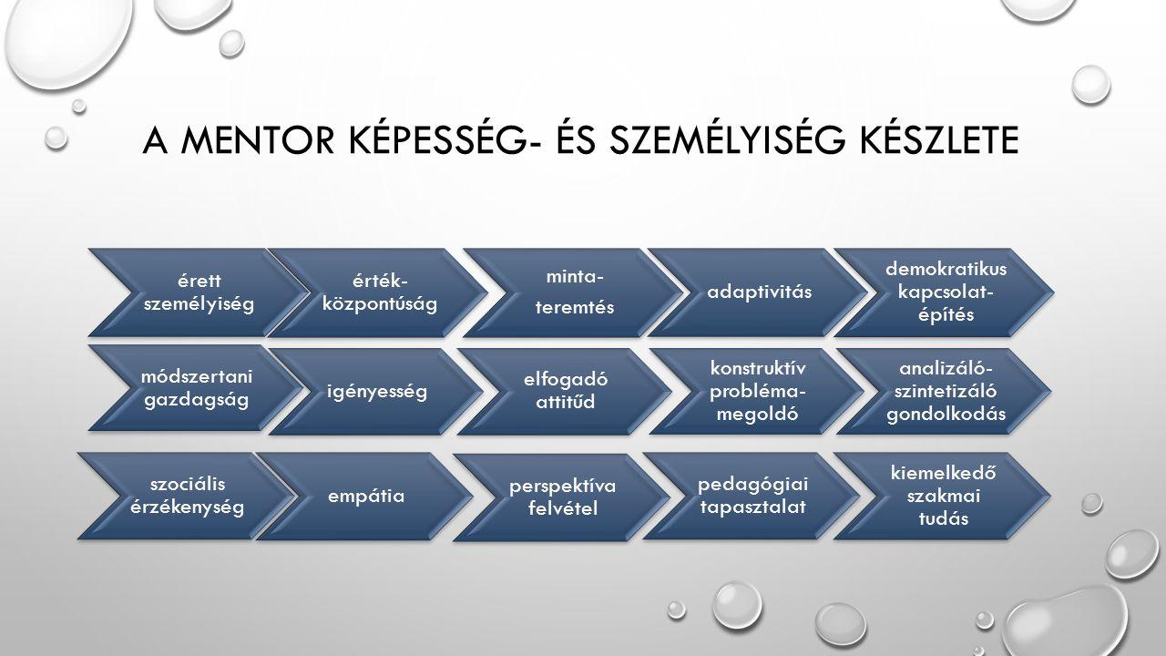 TANÁCSADÓI MENTORHÁLÓZAT Diákmentor Folyamat mentoráló pedagógus/diák Csoportot mentoráló pedagógus/diák Pedagógus mentorálása Hallgatókat mentoráló pedagógus Átmenet tanácsadó