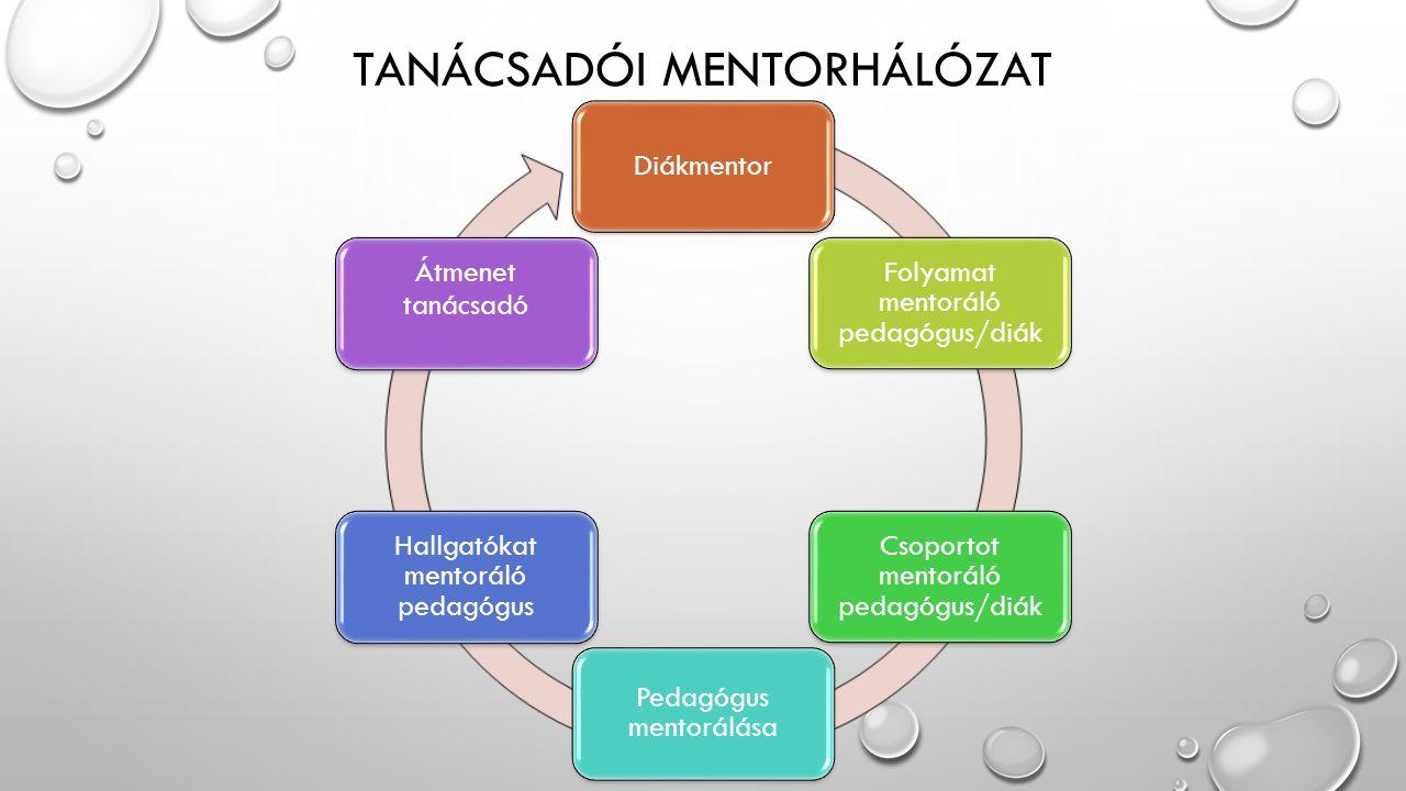 MENTORÁLÁS TERÜLETEI Pályakezdő pedagógusok mentorálása Beilleszkedés segítése Technikai információk a rendszer működéséről Szakmai kérdésekben operatív segítségnyújtás Mentortanár Szakhoz illeszkedő szakmai megsegítés - esetismertetésekkel, bemutató foglalkozásokkal Általános pedagógiai módszertanban járatos szakember Tanuló mentorálás Alulteljesítő tanulók támogatása Tehetséges tanulók segítése Célzott projektben, pályázaton, versenyen való támogatás biztosítása