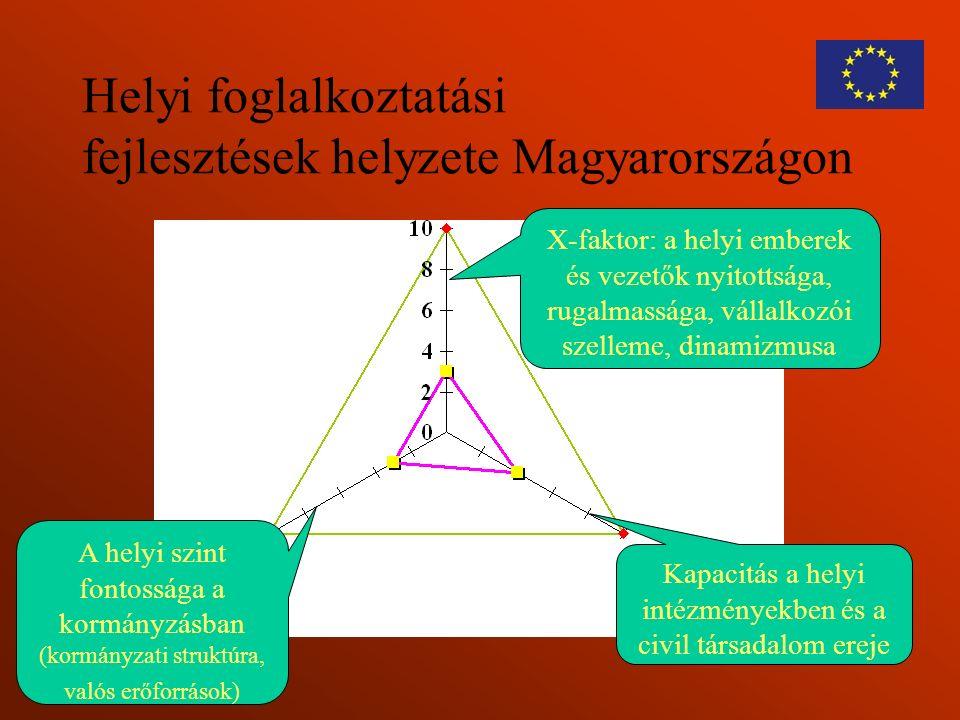 Helyi foglalkoztatási fejlesztések helyzete Magyarországon A helyi szint fontossága a kormányzásban (kormányzati struktúra, valós erőforrások) Kapacit