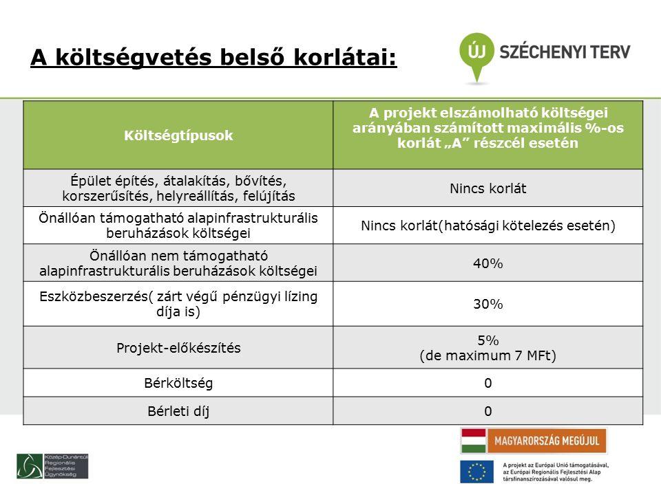 """A költségvetés belső korlátai: Költségtípusok A projekt elszámolható költségei arányában számított maximális %-os korlát """"A részcél esetén Épület építés, átalakítás, bővítés, korszerűsítés, helyreállítás, felújítás Nincs korlát Önállóan támogatható alapinfrastrukturális beruházások költségei Nincs korlát(hatósági kötelezés esetén) Önállóan nem támogatható alapinfrastrukturális beruházások költségei 40% Eszközbeszerzés( zárt végű pénzügyi lízing díja is) 30% Projekt-előkészítés 5% (de maximum 7 MFt) Bérköltség0 Bérleti díj0"""