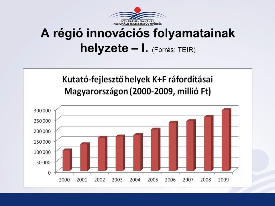 A régió innovációs folyamatainak helyzete – I. (Forrás: TEIR)