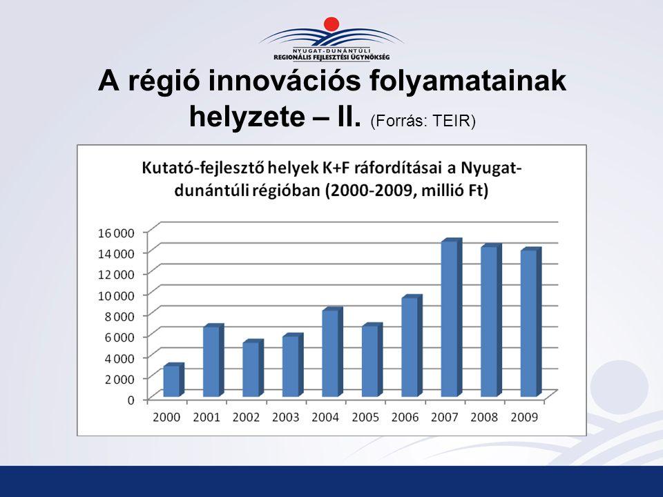 A régió innovációs folyamatainak helyzete – II. (Forrás: TEIR)
