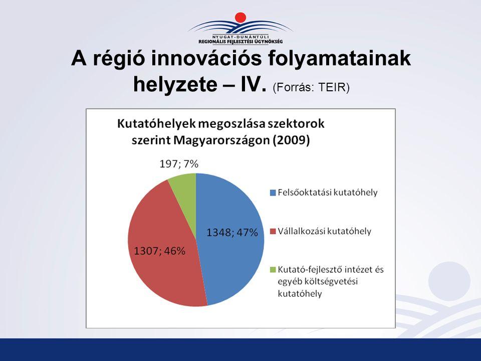 A régió innovációs folyamatainak helyzete – IV. (Forrás: TEIR)