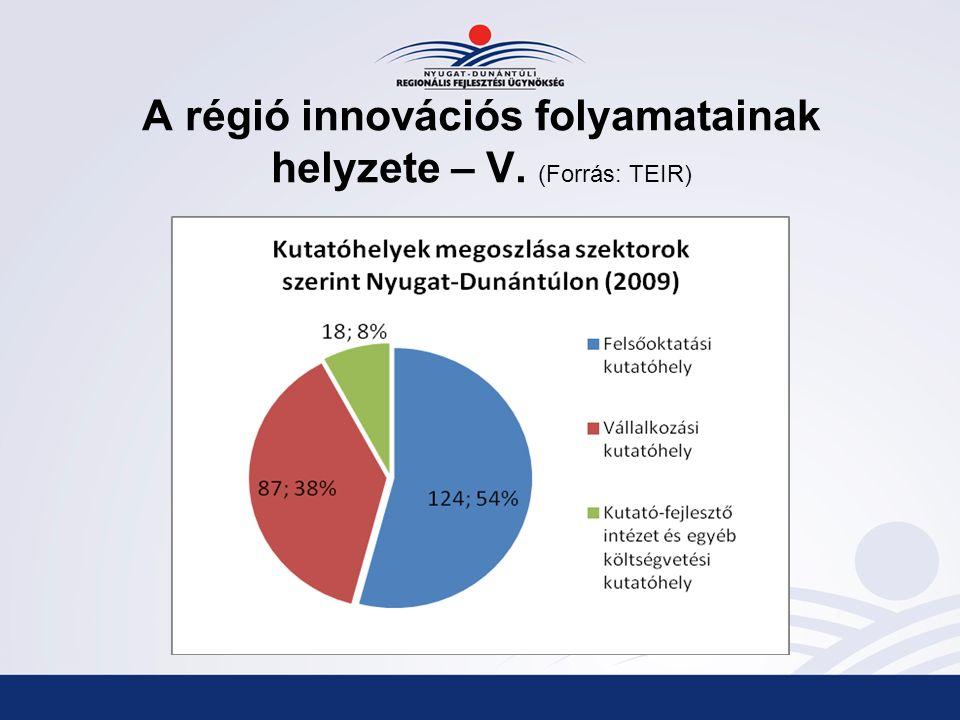 A régió innovációs folyamatainak helyzete – V. (Forrás: TEIR)