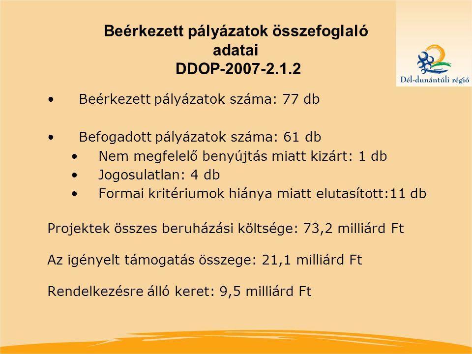 Beérkezett pályázatok összefoglaló adatai DDOP-2007-2.1.2 Beérkezett pályázatok száma: 77 db Befogadott pályázatok száma: 61 db Nem megfelelő benyújtás miatt kizárt: 1 db Jogosulatlan: 4 db Formai kritériumok hiánya miatt elutasított:11 db Projektek összes beruházási költsége: 73,2 milliárd Ft Az igényelt támogatás összege: 21,1 milliárd Ft Rendelkezésre álló keret: 9,5 milliárd Ft