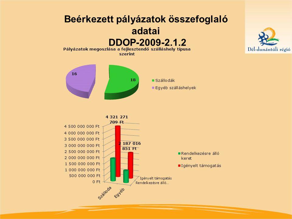 Eredmények DDOP-2007-2.1.2 Szerződéskötés: 23 db projekt Összes támogatás: 7,4 mrd forint Szálloda ****: 15 db Szálloda ***: 2 db Panzió I.