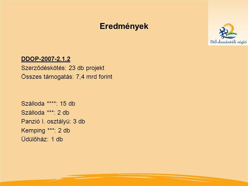 Eredmények DDOP-2009-2.1.2 Szerződéskötés: 15 db projekt Összes támogatás: 2,7 mrd forint támogatás Szálloda ****: 6 db Szálloda ***: 3 db Panzió I.