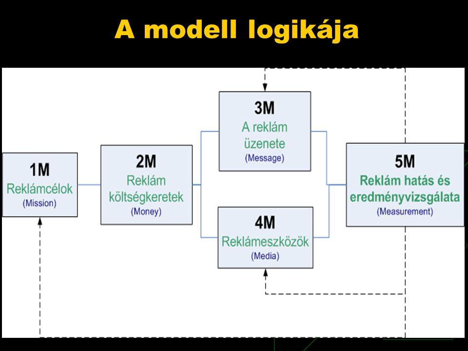 A modell logikája