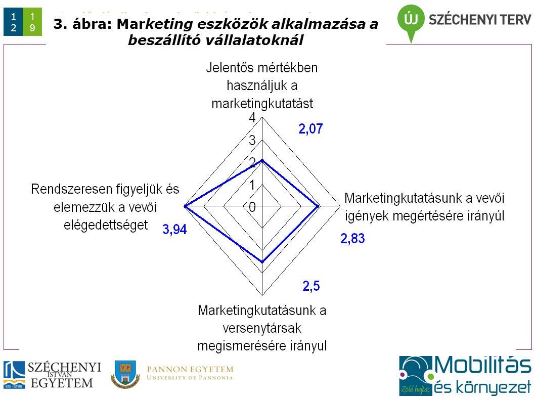 Az előadás/konferencia rövid címe (max. 1 sor) Dátum 1212 1919 3. ábra: Marketing eszközök alkalmazása a beszállító vállalatoknál