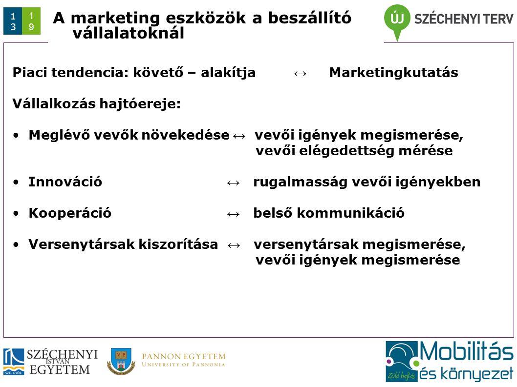 Az előadás/konferencia rövid címe (max. 1 sor) Dátum 1313 1919 A marketing eszközök a beszállító vállalatoknál Piaci tendencia: követő – alakítja ↔ Ma
