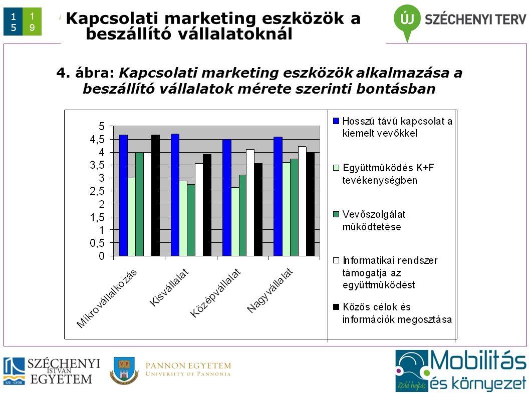 Az előadás/konferencia rövid címe (max. 1 sor) Dátum 1515 1919 Kapcsolati marketing eszközök a beszállító vállalatoknál 4. ábra: Kapcsolati marketing