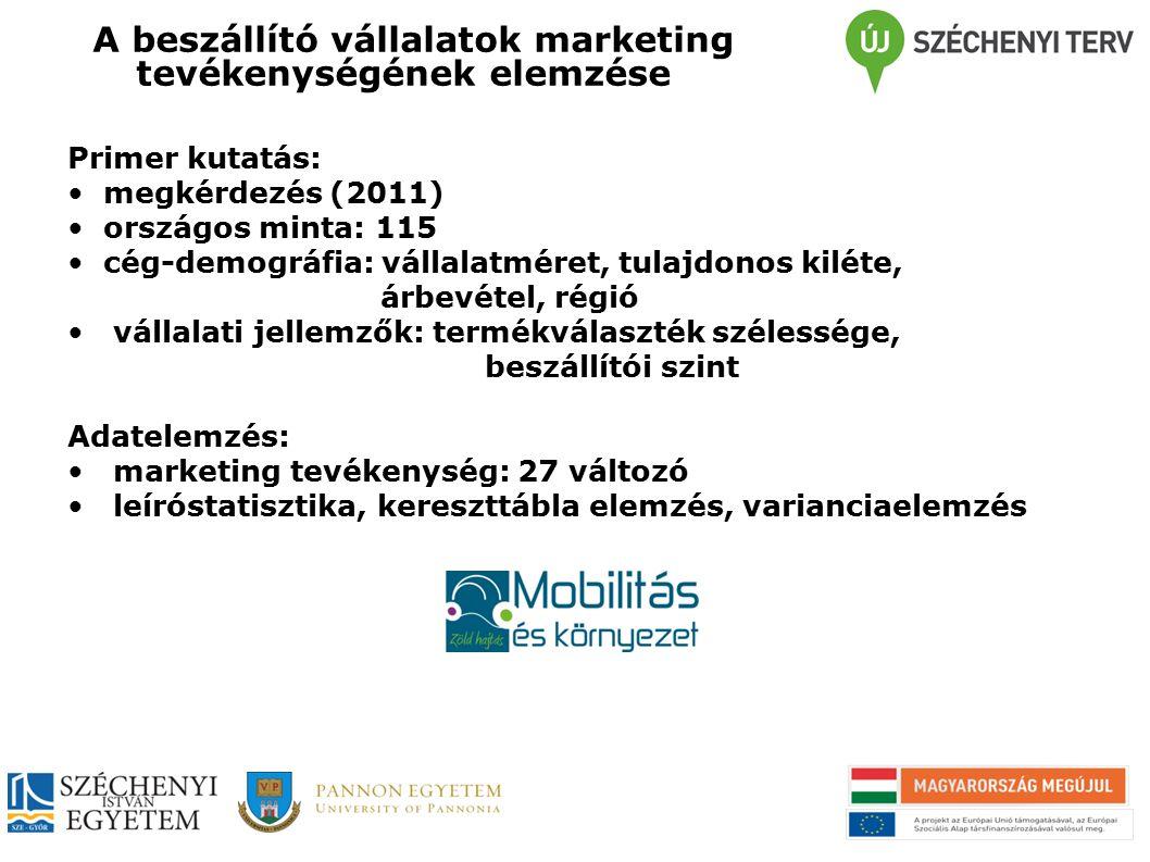 A beszállító vállalatok marketing tevékenységének elemzése Primer kutatás: megkérdezés (2011) országos minta: 115 cég-demográfia: vállalatméret, tulaj