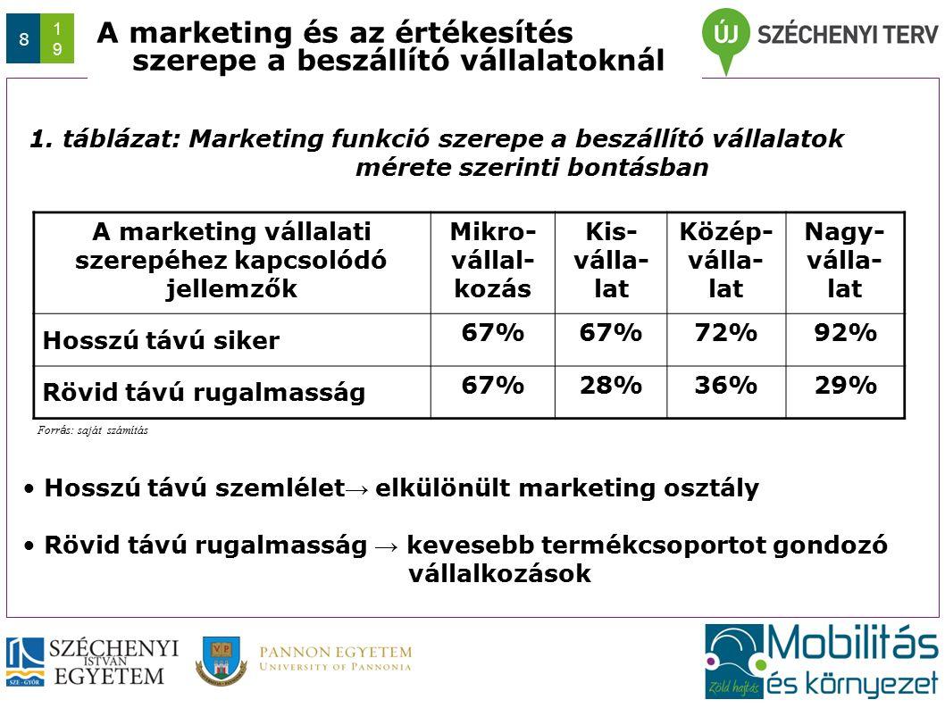 Az előadás/konferencia rövid címe (max. 1 sor) Dátum 8 1919 A marketing és az értékesítés szerepe a beszállító vállalatoknál 1. táblázat: Marketing fu