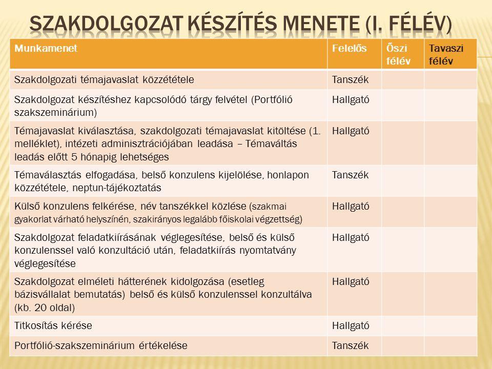 MunkamenetFelelősŐszi félév Tavaszi félév Szakdolgozati témajavaslat közzétételeTanszék Szakdolgozat készítéshez kapcsolódó tárgy felvétel (Portfólió szakszeminárium) Hallgató Témajavaslat kiválasztása, szakdolgozati témajavaslat kitöltése (1.