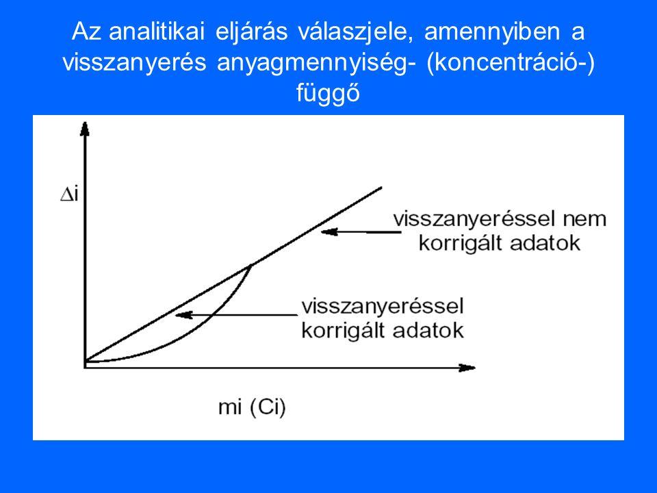 Az analitikai eljárás válaszjele, amennyiben a visszanyerés anyagmennyiség- (koncentráció-) függő