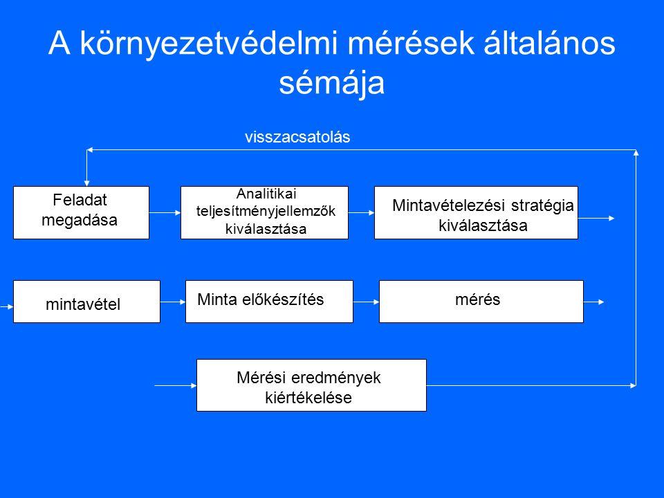 A környezetvédelmi mérések általános sémája Feladat megadása Analitikai teljesítményjellemzők kiválasztása Mintavételezési stratégia kiválasztása mintavétel Minta előkészítésmérés Mérési eredmények kiértékelése visszacsatolás