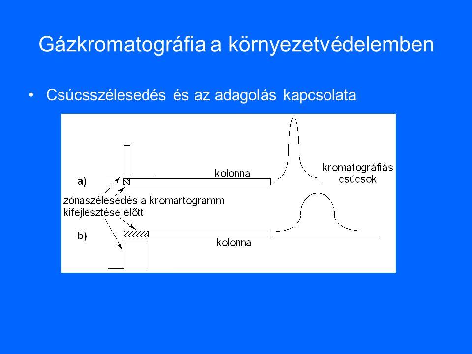 Gázkromatográfia a környezetvédelemben Csúcsszélesedés és az adagolás kapcsolata